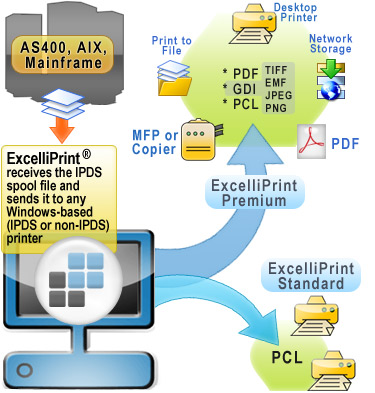 ExcelliPrint - Affordable IPDS to Windows Printing and Emulation